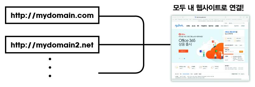 도메인 포워딩 서비스