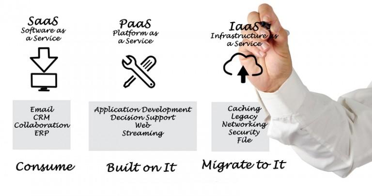 클라우드 컴퓨팅 서비스의 종류