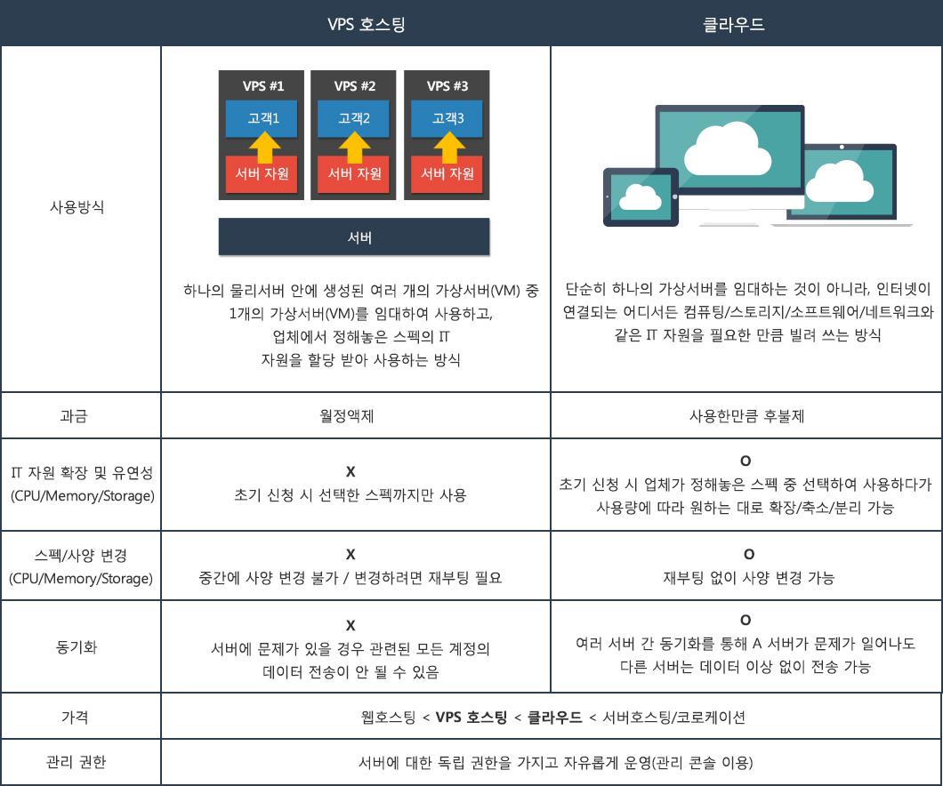 vps호스팅과 클라우드 상세비교