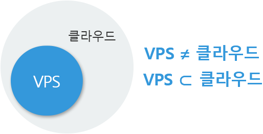 VSP 호스팅은 클라우드에 포함되나 클라우드와 같지 않습니다.