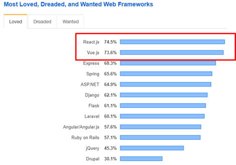 web frameworks ranking